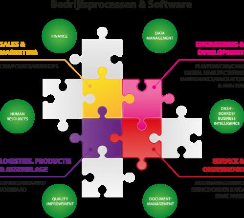 resizedimage500446-infographic-bedrijfsproces-softwaretools-2016_500